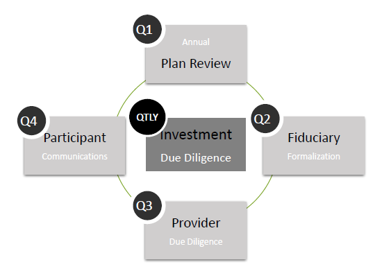Generic quarterly 401k service process